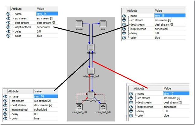 opnet node model