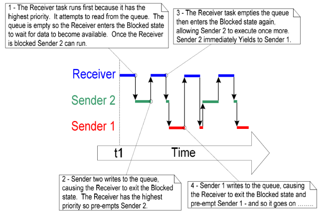 block_receiving